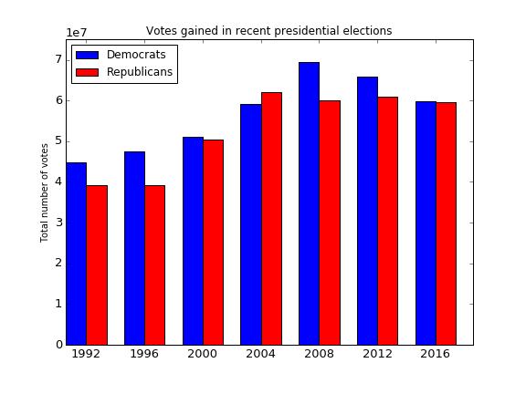 vote-numbers