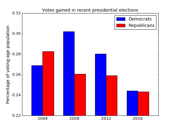 voters-frac-eligible-detail