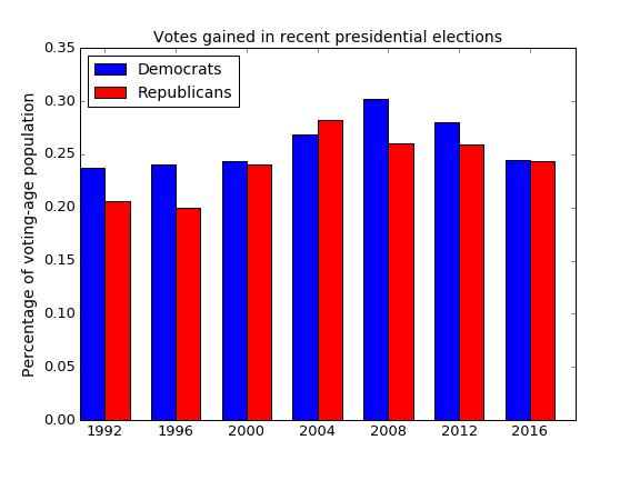 voters-frac-eligible