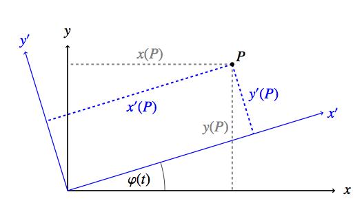 zeitabhaengige-rotation