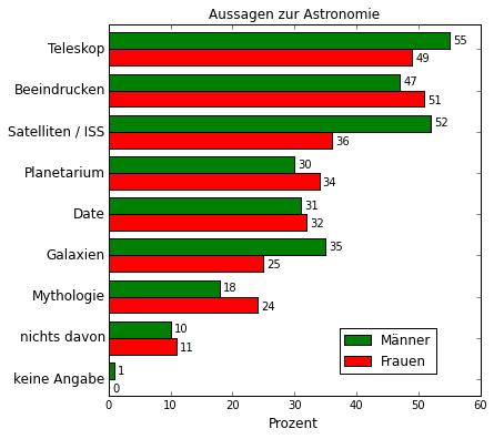 aussagen-astronomie-mw