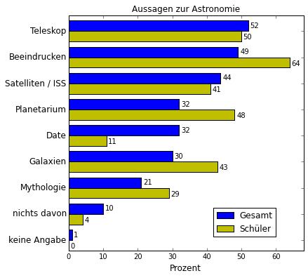 aussagen-astronomie-schueler