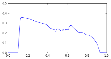 fourier-profile