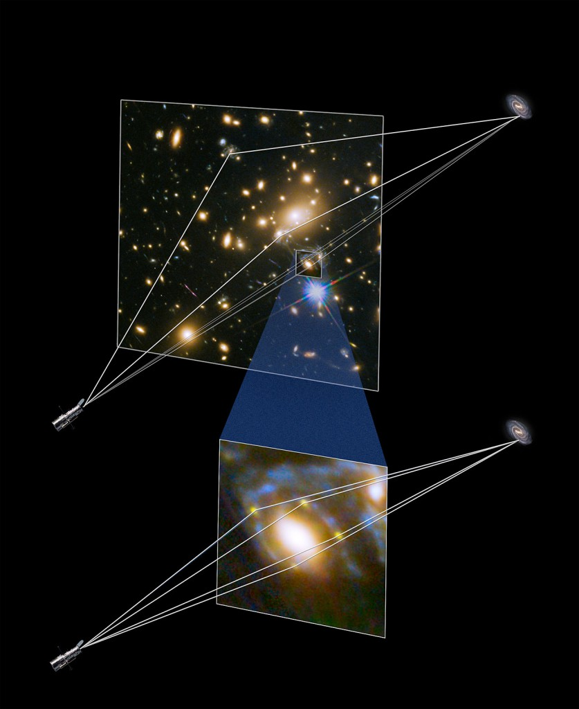 Illustration showing gravitational lensing producing four supern