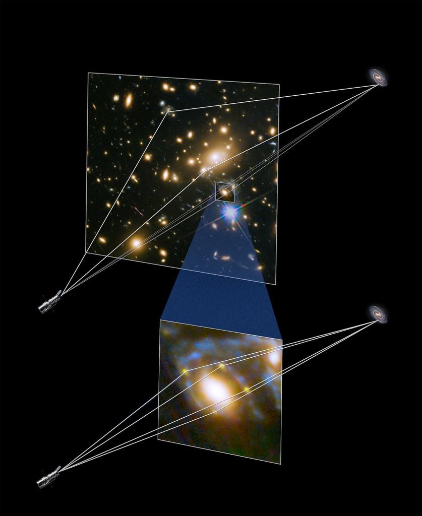 Illustration showing gravitational lensing producing four supern