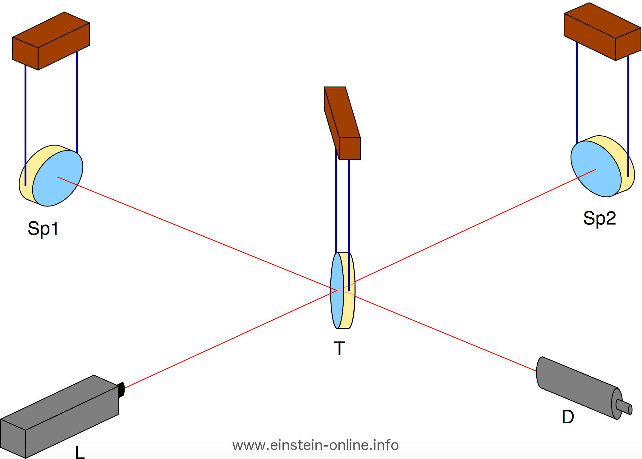 Gravitationswellen-Nachweistechnik: Prasselnde Photonen