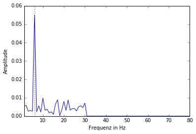 signal-noise-amplitudes01-filtered