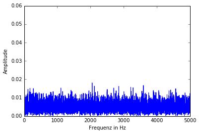 signal-noise-amplitudes01-unzoomed
