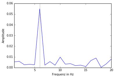 signal-noise-amplitudes01-zoomed2