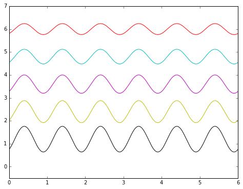sine-amplitude