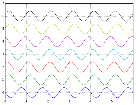 sine-phase