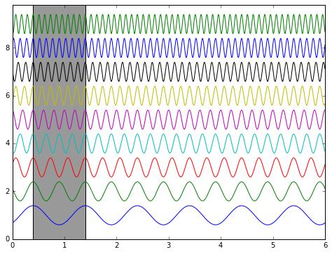 sine-wavelengths