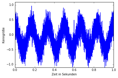sinus-signal-noise02