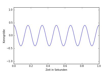 sinus-signal