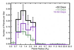 Planet occurrence rate as a function of planet radius for all candidates (black) and candidates with orbital periods shorter than <10 days (green) or between 10 and 50 days (purple). The error bars indicate the errors from binomial statistics and do not include errors from the stellar and planetary radius estimates.