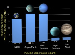 A new analysis examined the frequencies of planets of different sizes based on findings from NASA's Kepler spacecraft, correcting for both incompleteness and false positives. The results show that one in six stars has an Earth-sized planet in a tight orbit. About a fourth of all stars in the Milky Way have a super-Earth, and the same fraction have a mini-Neptune. Only about 3 percent of stars have a large Neptune, and only 5 percent a gas giant at the orbital distances studied.