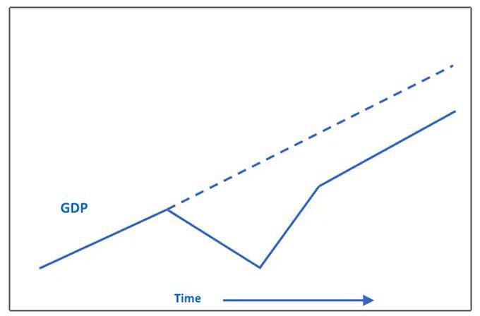 GDP Entwicklung, Quelle: Prof. Canuto (2020)