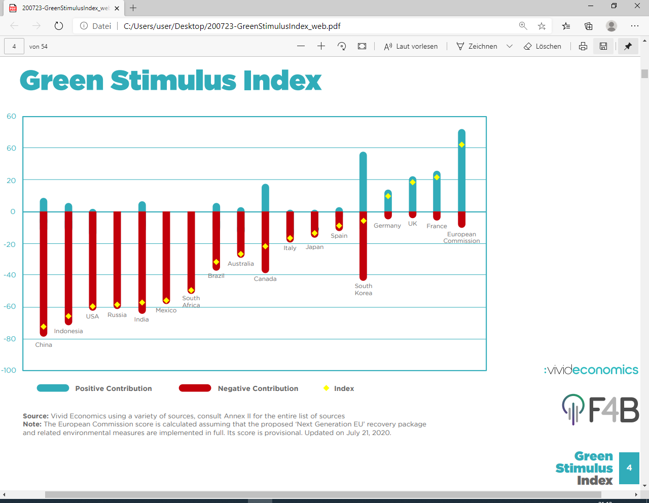 Grafik: Green Stimulus Index. Quelle: Vivid-Economics (2020).