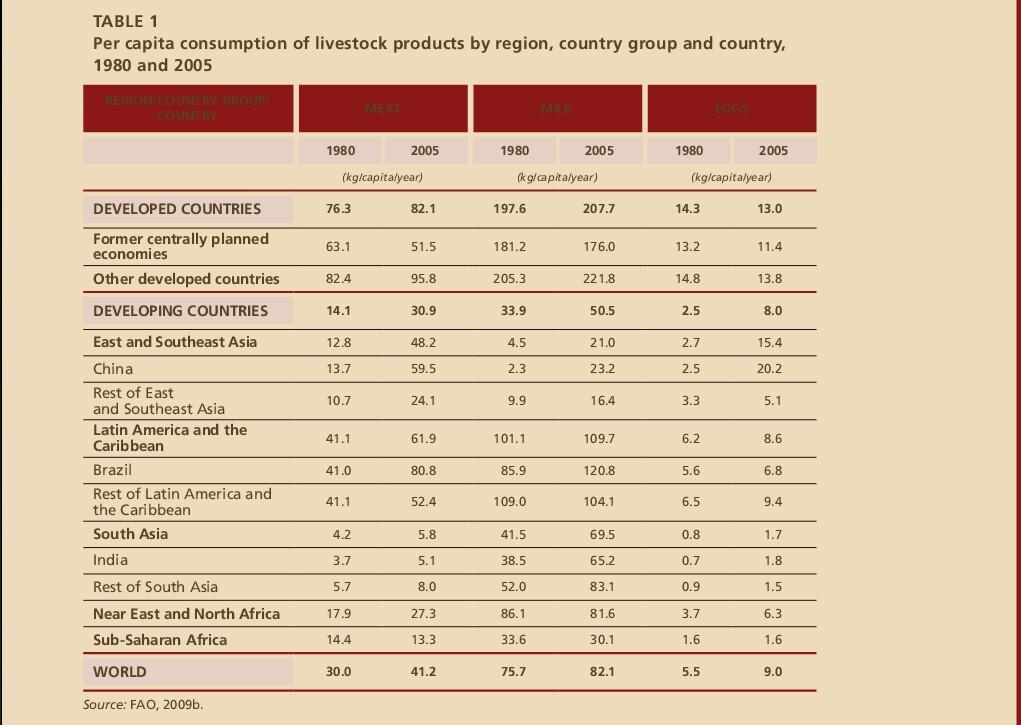 Ein paar Daten zum Fleisch-Konsum