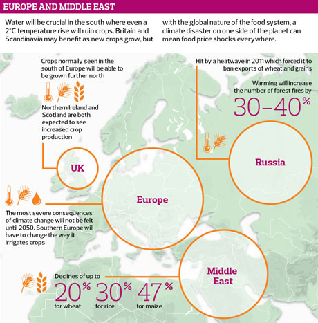 Impact of climate on food in Europe and the Middle East (Met office, FAO)
