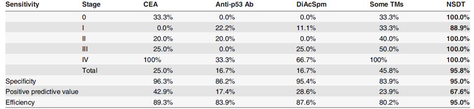 Vergleich der Sensitivität verschiedener Tumormarker mit dem NSDT