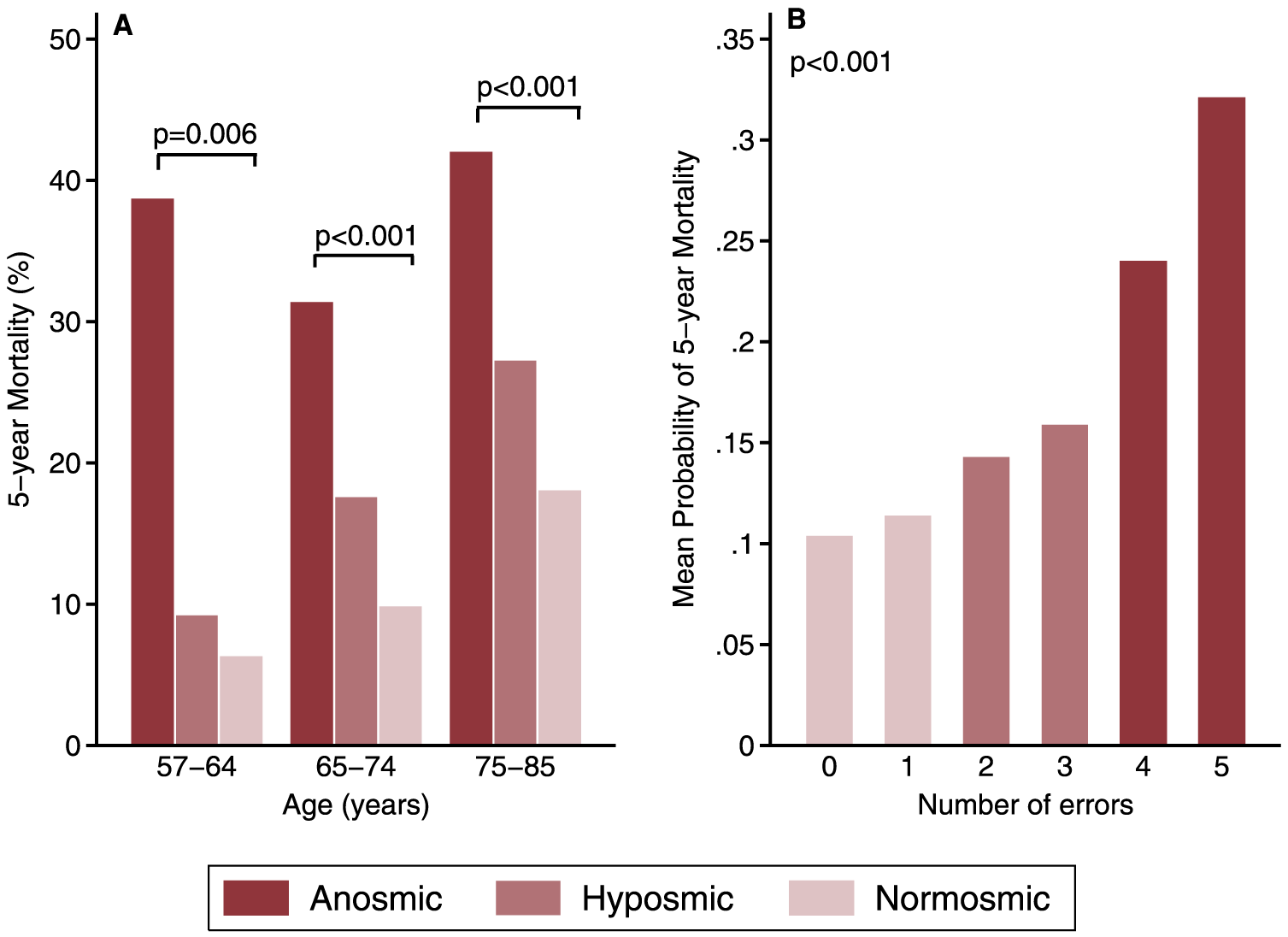 Figure 1 aus Citation: Pinto JM, Wroblewski KE, Kern DW, Schumm LP, McClintock MK (2014) Olfactory Dysfunction Predicts 5-Year Mortality in Older Adults. PLoS ONE 9(10): e107541. doi:10.1371/journal.pone.0107541