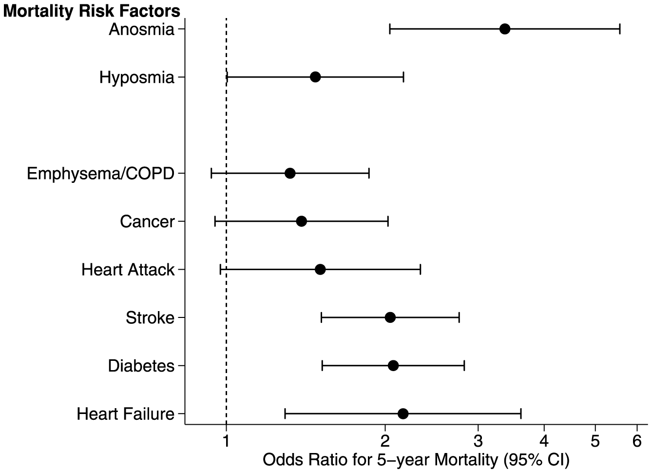Figure 2 aus Citation: Pinto JM, Wroblewski KE, Kern DW, Schumm LP, McClintock MK (2014) Olfactory Dysfunction Predicts 5-Year Mortality in Older Adults. PLoS ONE 9(10): e107541. doi:10.1371/journal.pone.0107541