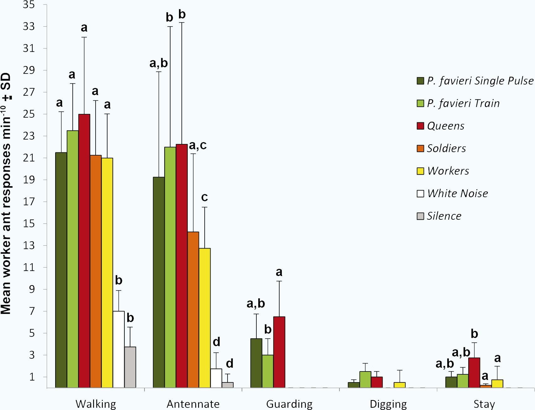 Verhaltensweisen der Ameisen nach dem Abspielen der aufgenommenen Töne doi:10.1371/journal.pone.0130541