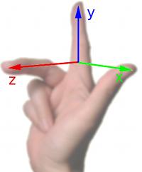 Illustration der Rechte-Hand-Regel für Koordinatensysteme