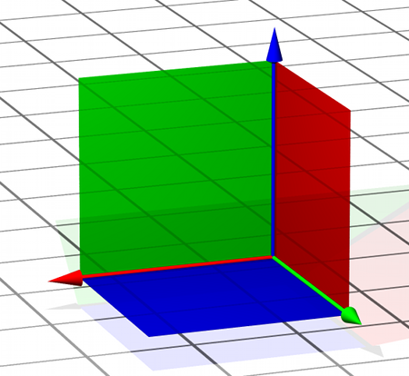Dreidimensionales Koordinatensystem: Achsen und, senkrecht dazu, Koordinatenebenen