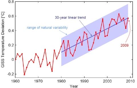 Temperaturen 2009