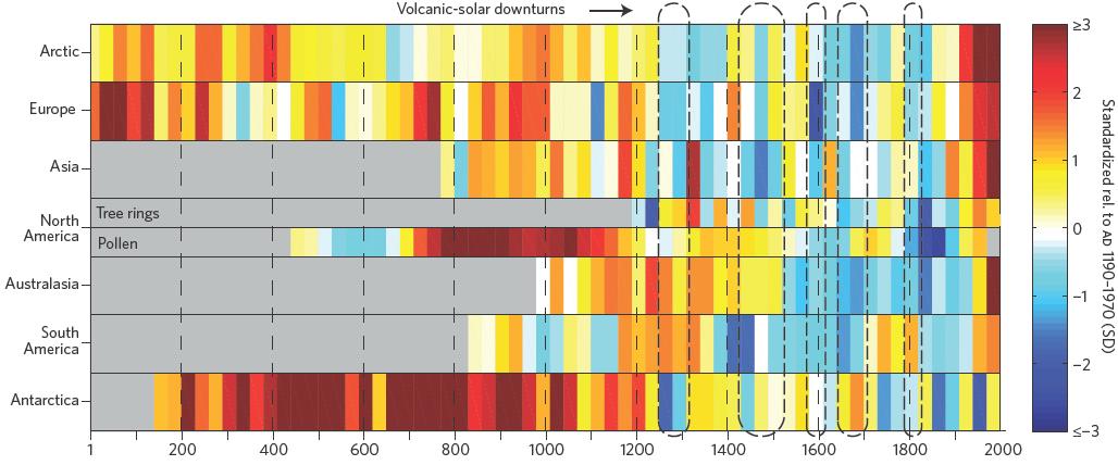 Temperaturverlauf der letzten 2000 Jahre in verschiedenen Kontinentalregionen.