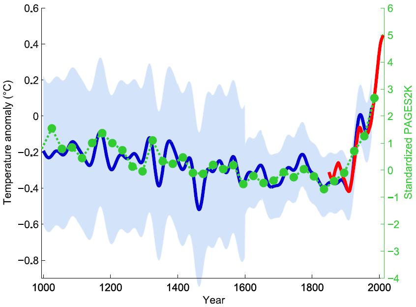 Klimawandel: Die Hockeyschlägerkurve - Paläoklima und die Hockeyschläger-Debatte