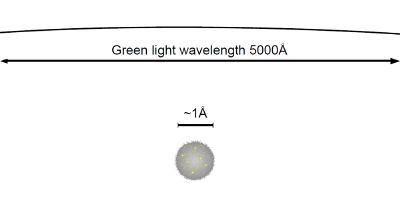 Atom im Licht