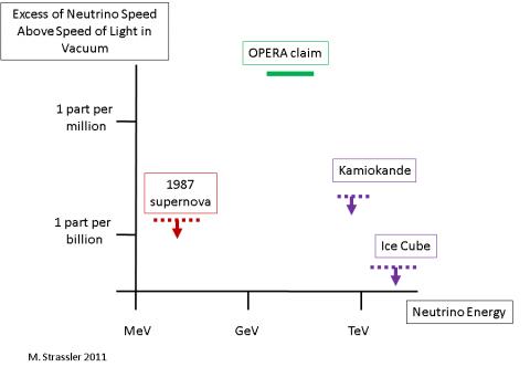 Grafik von Matt Strassler zu Neutrinogeschwindigkeiten