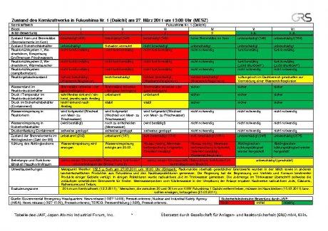 Fukushima 1 - 27.03.2011 - GRS