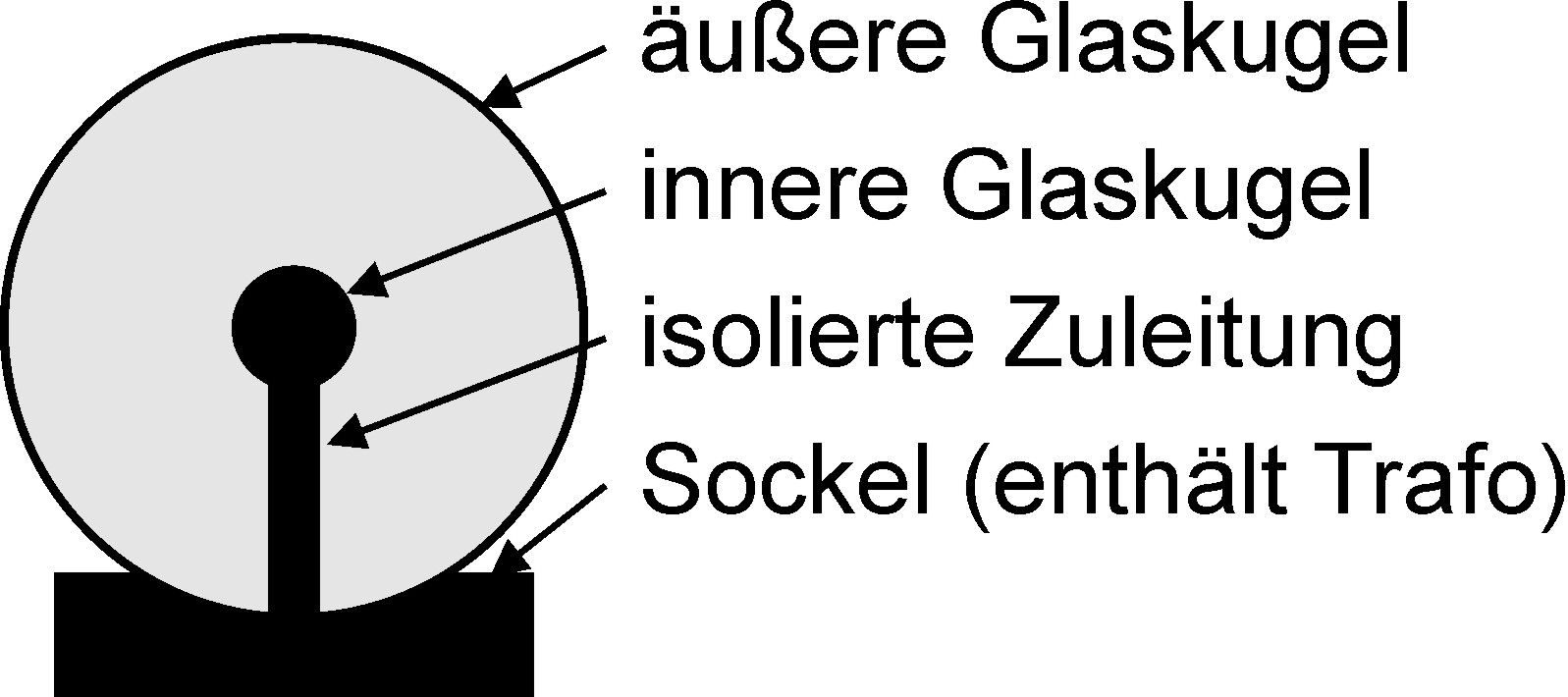 Die Plasmakugel Formbar Scilogs Wissenschaftsblogs Wiring Diagram For Sdtech Light Bars