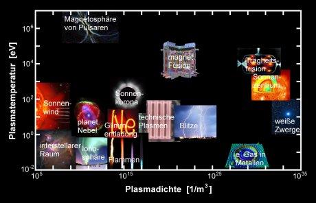 Plasma in seiner ganzen Vielfalt