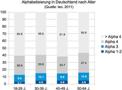 Alphabetisierung in Deutschland nach Alter