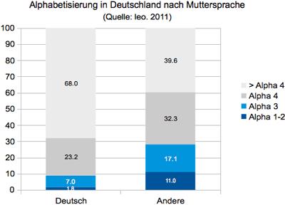 Alphabetisierung in Deutschland nach Muttersprache