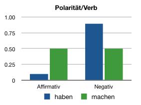 Die Verteilung von Polarität bei _Sinn haben_ und _Sinn machen_ im deutschen und Schweizer Standarddeutsch