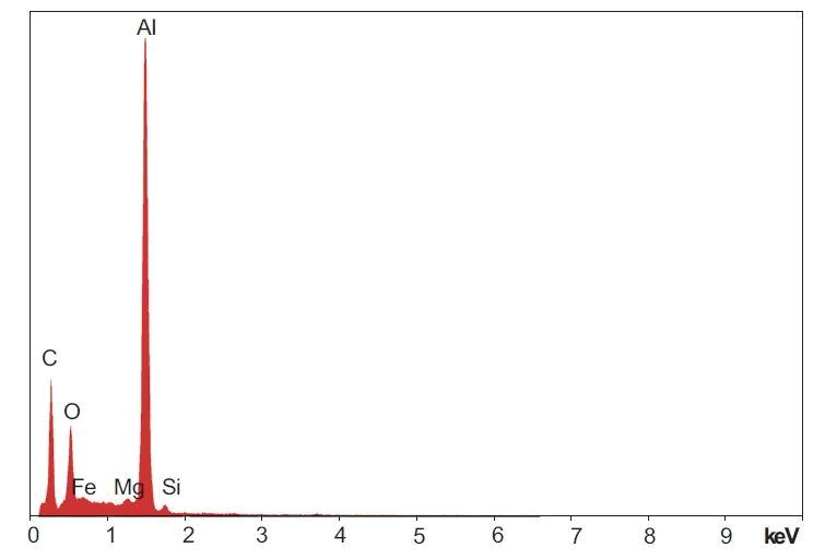 Energiedispersives Spektrum von einer Aluminium-reichen Region der roten Schicht nach der MEK-Behandlung. Die Verwendung von nur 10 kV Beschleunigungsspannung für analytische Zwecke ist vergleichsweise ungewöhnlich und beschränkt die Aufnahmefähigkeit des EDX-Systems von vorneherein auf Energiespektren bis maximal 5 keV. Damit würde man bei Detektoren mit Beryllium-Fenster (ja, ich weiß, ich neige dazu, mich zu wiederholen) gefährlich nahe am Limit von 1 keV liegen. In diesem Fall wären nur die Spektren von Magnesium, Aluminium und Silizium verwendbar.