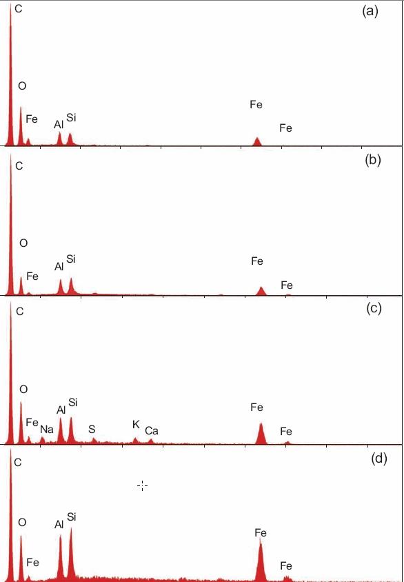 : EDX-Spektren der roten Schicht. a = Probe 1, b = Probe 2 usw.