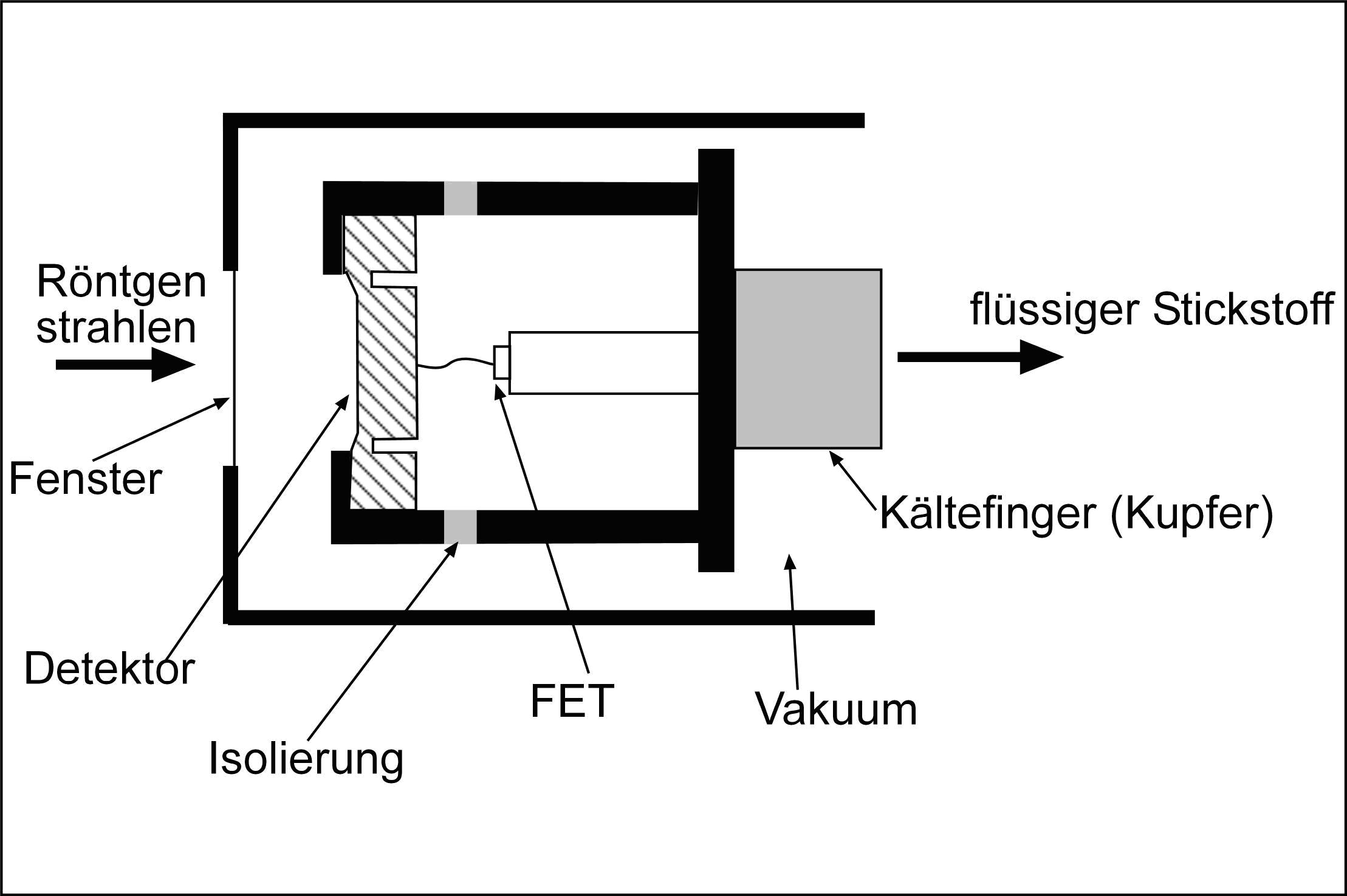 Aufbau eines EDX-Detektors. Modifiziert nach REED (1996)