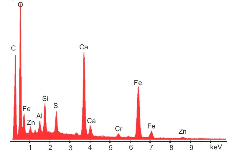 Energiedispersives Spektrum der roten Schicht vor der MEK-Behandlung. Bemerkenswert sind die Cr und Zn Peaks, die laut Aussage von HARRIT et al. (2009) in den roten Bereichen vorkommen können. Die großen Ca und S Peaks werden auf Kontaminationen mit Gips aus dem Trümmern der Gebäude zurückgeführt (HARRIT et al., 2009).