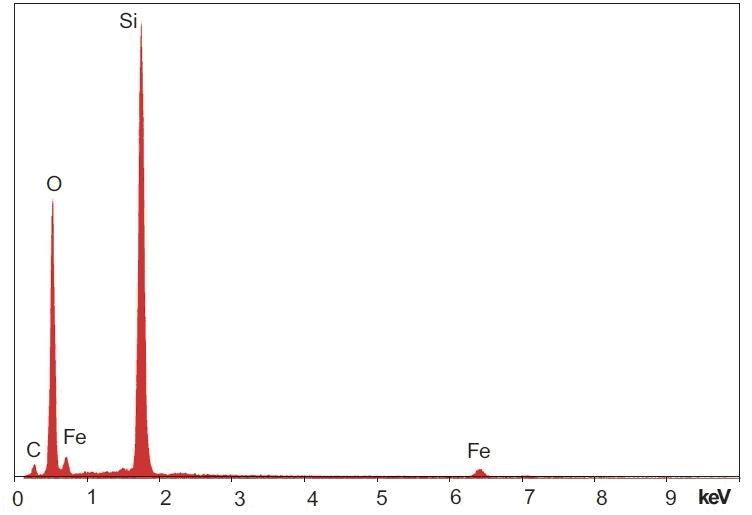 Energiedispersives Spektrum der Si-reichen Region. Abbildung aus Harrit et al. (2009). Die Spektren für Kohlenstoff (C) und Sauerstoff (O) liegen unterhalb von 1 keV und sind daher von Geräten mit Beryllium-Fenster nicht detektierbar. Dank moderner Elektronik werden sie aber oft dennoch dargestellt. Es ist dann aber riskant, darauf weitergehende Interpretationen aufzubauen.