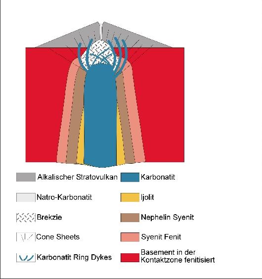 Schema Karbonatite