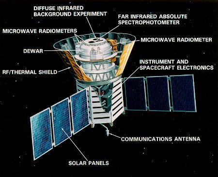Schemazeichnung des COBE-Satelliten
