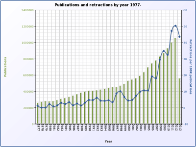 Chart: Retractions from 1977-2013, rising retractions ever since.