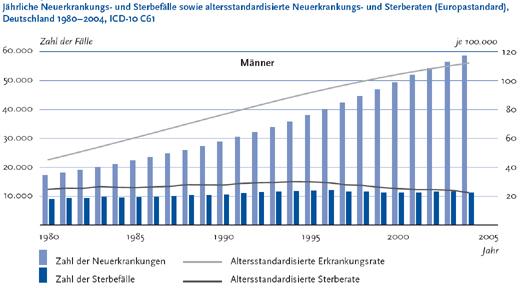 prostatakrebs statistik deutschland
